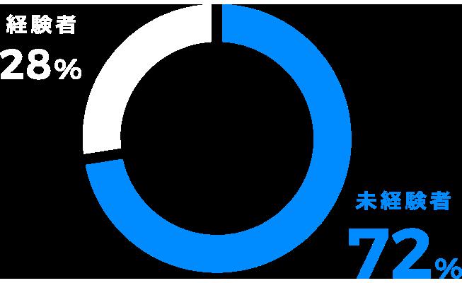 不動産業未経験率<small>(営業)</small>